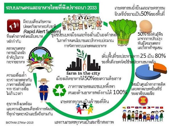thaifood2033