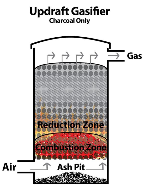gasifierdraft