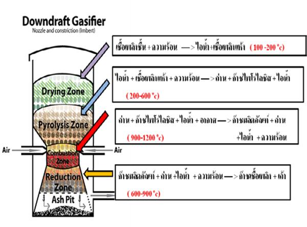 gasifierdraft2