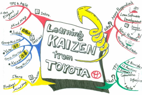kaizentoymind