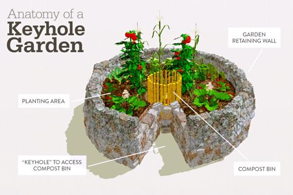 keyhole-garden-anatomy