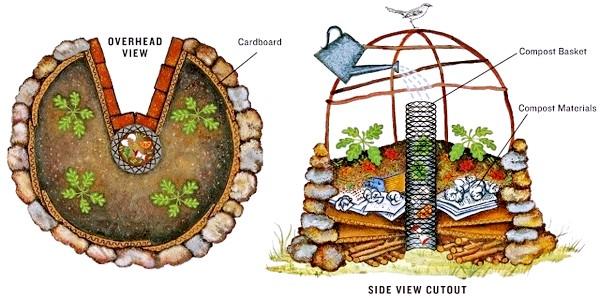 keyhole-garden-model